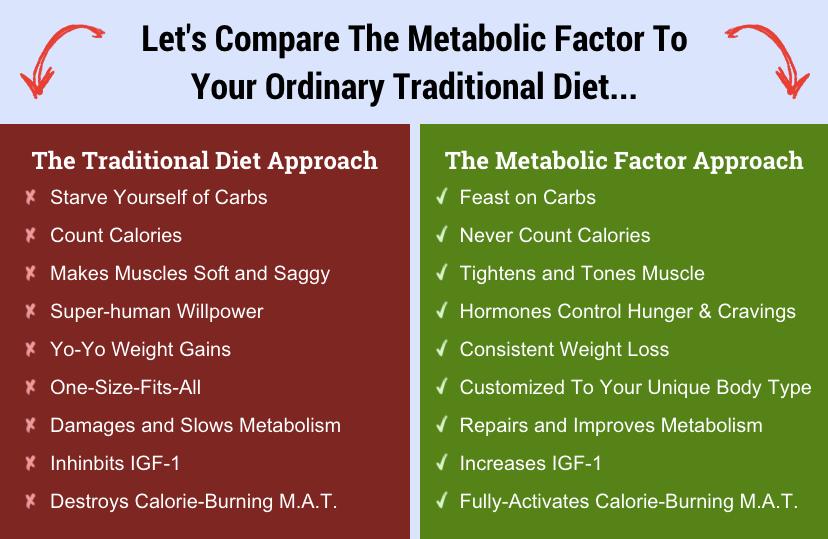Metabolic Factor Jonny Bowden