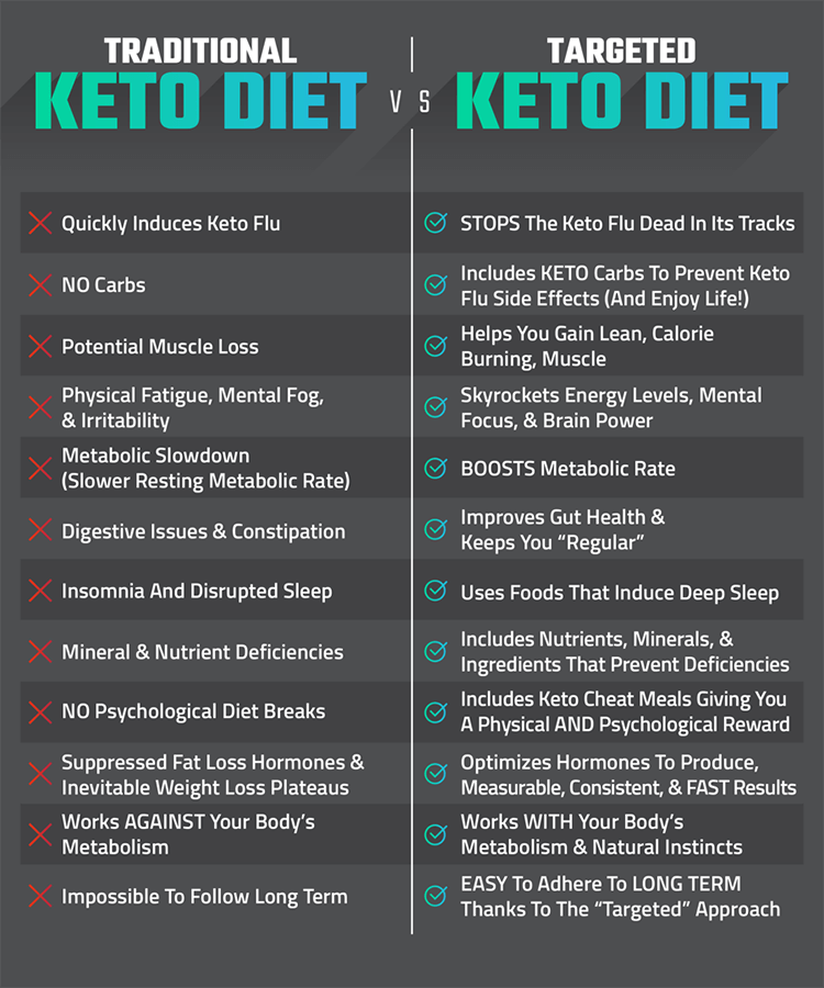 14 Day Keto Challenge Review - Can Joel Marion Show You How To Incinerate Stubborn Fat With ...