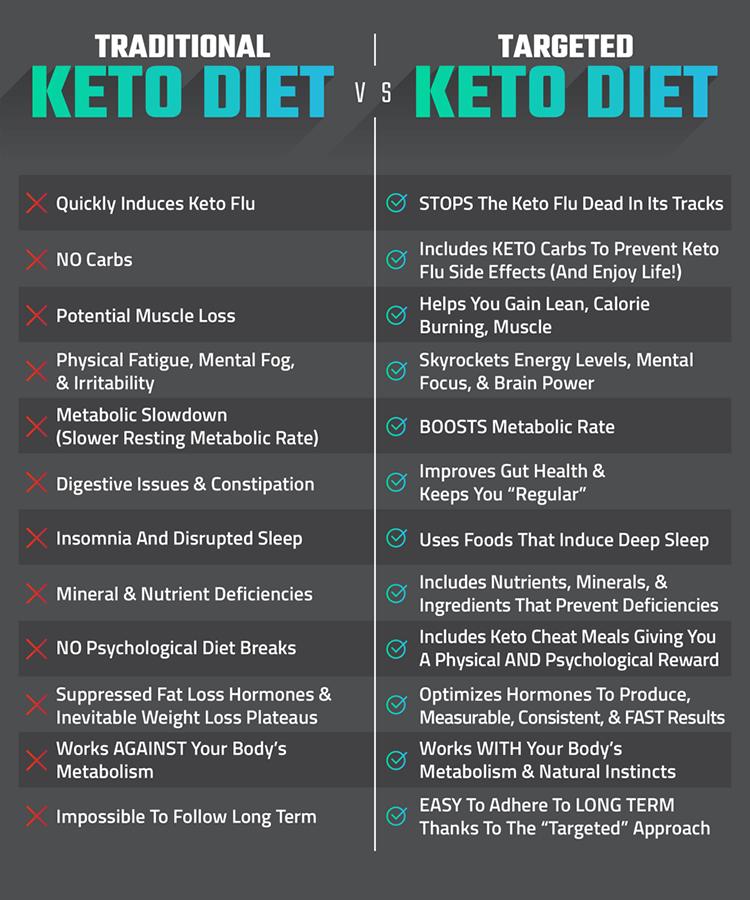 14 Day Keto Challenge Joel Marion